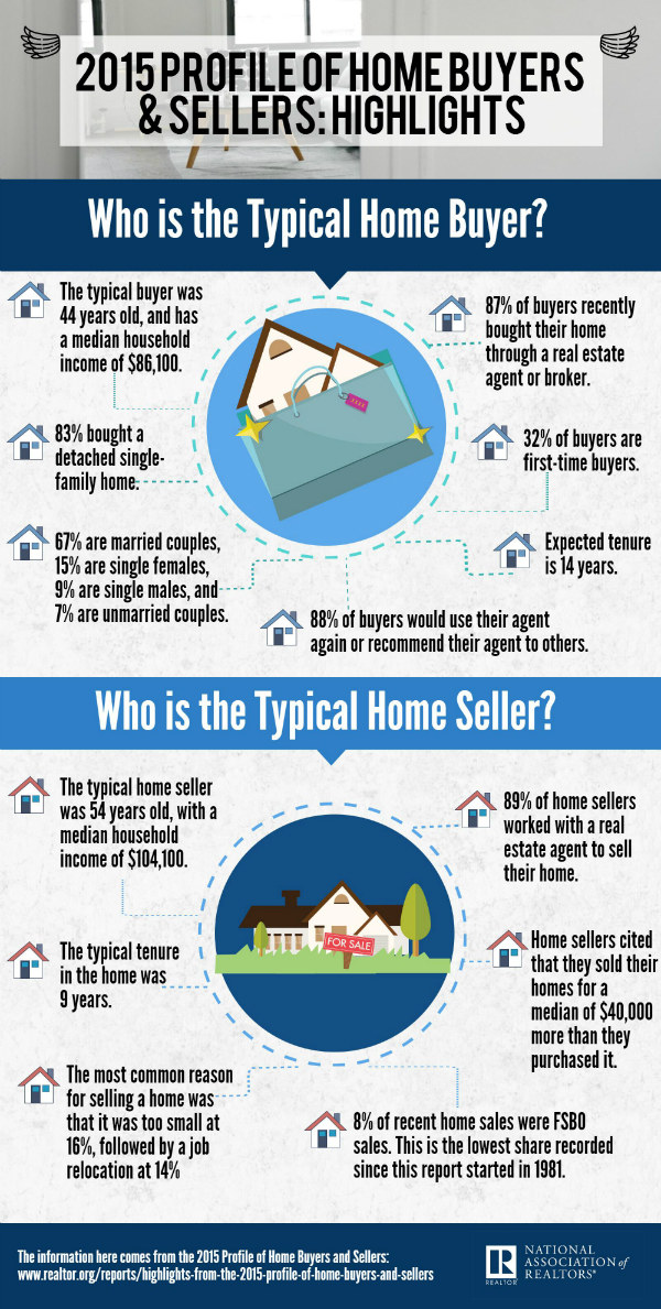 NAR 2015-profile-home-buyers-info-600